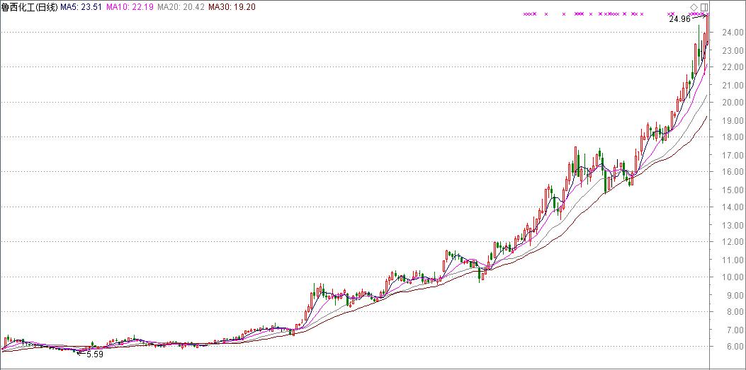 鲁西化工股价走势图