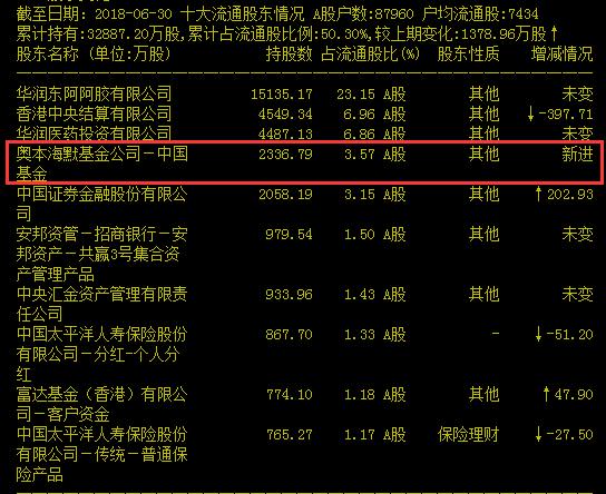 需要关注的是,奥本海默基金自进入A股以来,首只涉猎的个股就是贵州茅台,该基金在2014年4季度大举买入贵州茅台,以持有662.96万股成为该股的前10大流通股东,随后该QFII一直持有该股,在2017年逐渐卖出该股,获利了结,截至今年二季度末,奥本海默基金仍持有贵州茅台417.35万股。