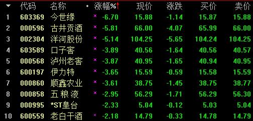 另外,白马股中的典型代外上海机场,今天大跌5.29%,大族激光下跌3.86%并创出阶段新矮。更添值得着重的是,伊利股份今日重挫7.18%。另外,长春高新在逆弹了三个营业日之后,今天再次大跌8.23%。